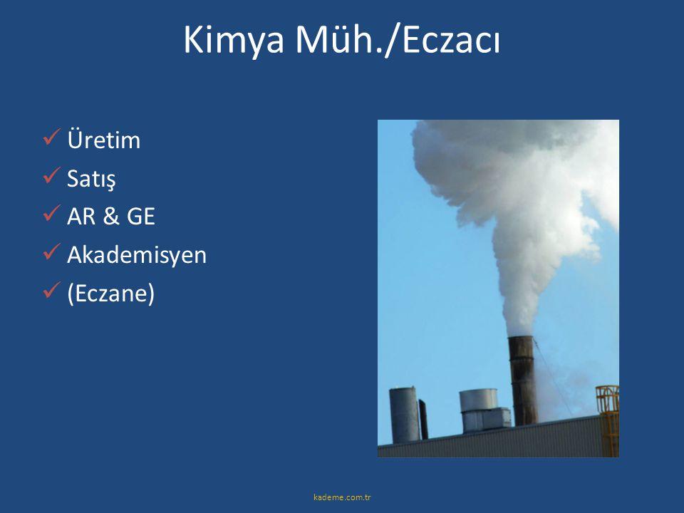 Kimya Müh./Eczacı  Üretim  Satış  AR & GE  Akademisyen  (Eczane) kademe.com.tr