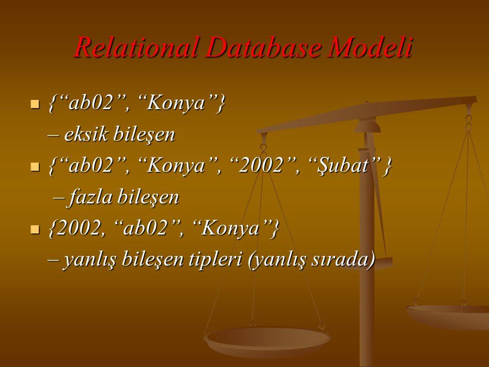 Relational Database Modeli  { ab02 , Konya } – eksik bileşen  { ab02 , Konya , 2002 , Şubat } – fazla bileşen – fazla bileşen  {2002, ab02 , Konya } – yanlış bileşen tipleri (yanlış sırada)