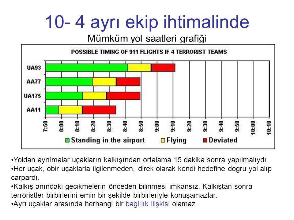 10- 4 ayrı ekip ihtimalinde Mümküm yol saatleri grafiği •Yoldan ayrılmalar uçakların kalkışından ortalama 15 dakika sonra yapılmalıydı. •Her uçak, obi
