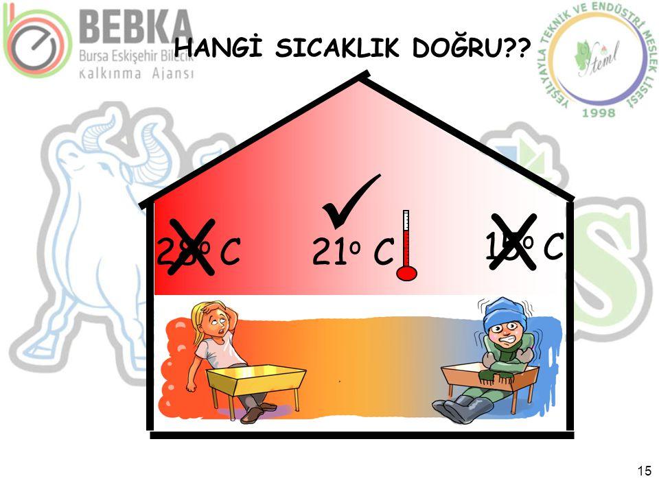 15  21 o C28 o C 15 o C X X HANGİ SICAKLIK DOĞRU??
