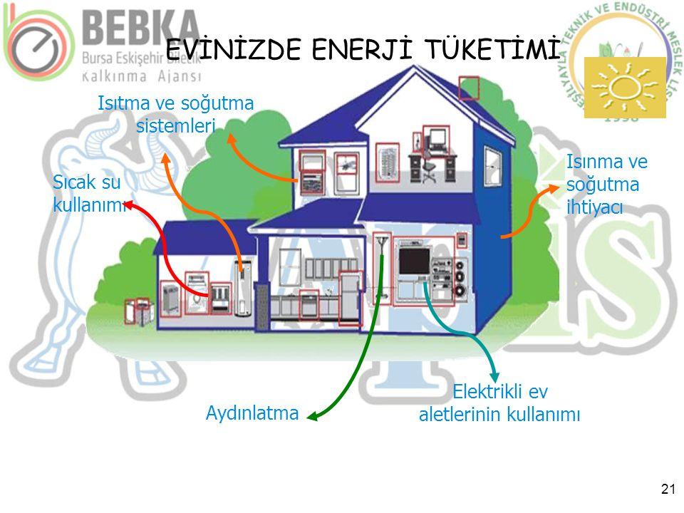 21 Sıcak su kullanımı Elektrikli ev aletlerinin kullanımı Isıtma ve soğutma sistemleri Isınma ve soğutma ihtiyacı Aydınlatma EVİNİZDE ENERJİ TÜKETİMİ