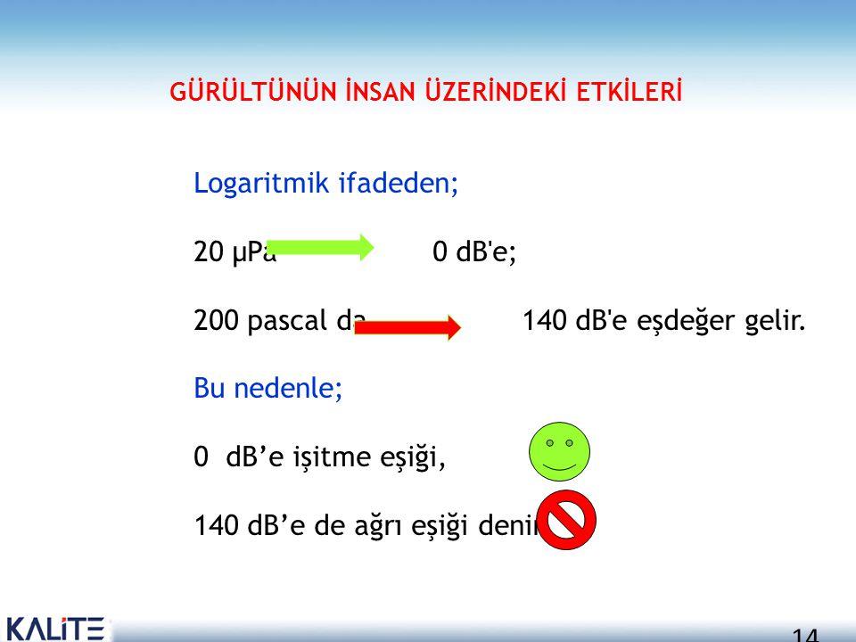 14 Logaritmik ifadeden; 20 μPa 0 dB'e; 200 pascal da 140 dB'e eşdeğer gelir. Bu nedenle; 0 dB'e işitme eşiği, 140 dB'e de ağrı eşiği denir. GÜRÜLTÜNÜN