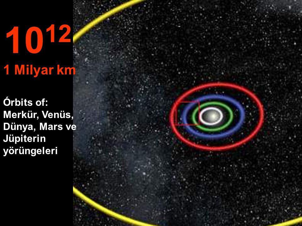 10 11 100 Milyon km Venüs ve Dünya'nın yörüngeleri...