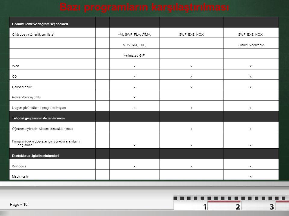 Page  10 Bazı programların karşılaştırılması Görüntüleme ve dağıtım seçenekleri Çıktı dosya türleri(kısmi liste) AVI, SWF, FLV, WMV,SWF, EXE, HQXSWF,