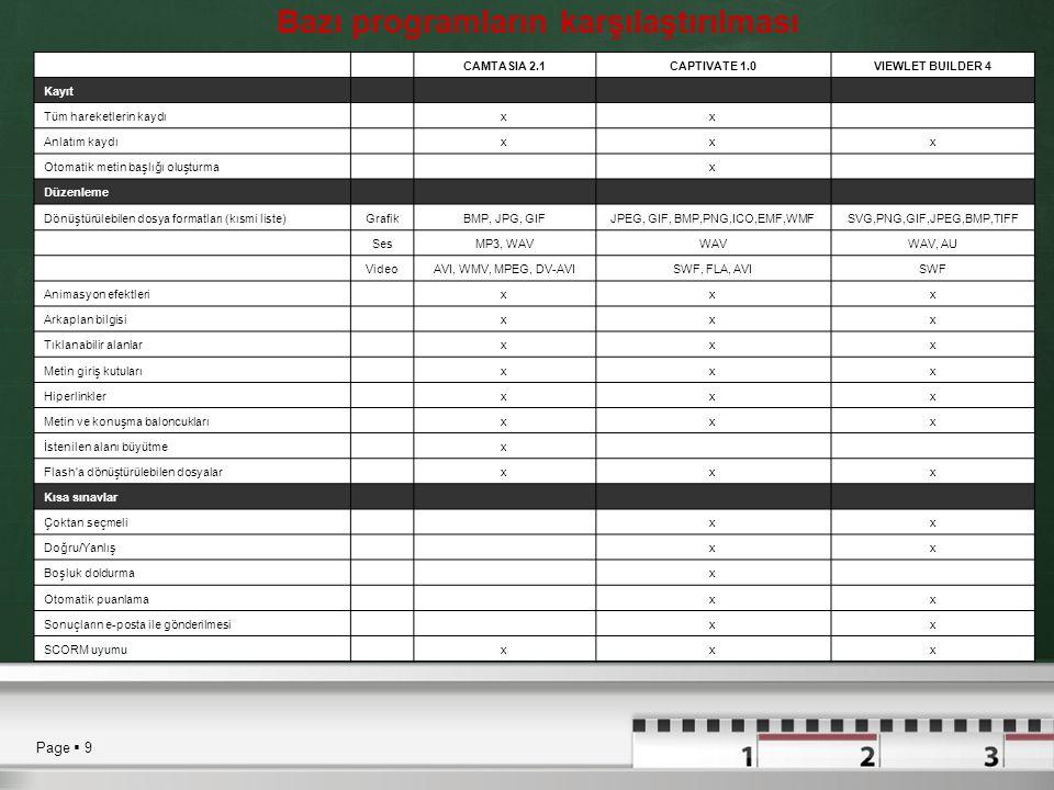 Page  9 Bazı programların karşılaştırılması CAMTASIA 2.1CAPTIVATE 1.0VIEWLET BUILDER 4 Kayıt Tüm hareketlerin kaydı xx Anlatım kaydı xxx Otomatik met