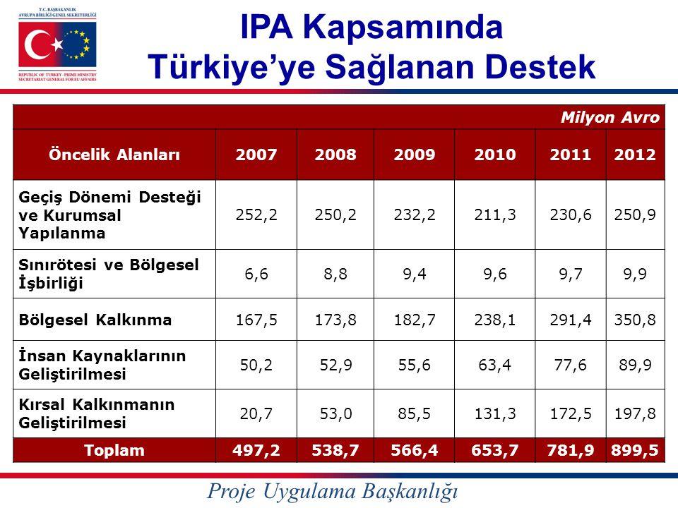 IPA Kapsamında Türkiye'ye Sağlanan Destek Milyon Avro Öncelik Alanları200720082009201020112012 Geçiş Dönemi Desteği ve Kurumsal Yapılanma 252,2250,2232,2211,3230,6250,9 Sınırötesi ve Bölgesel İşbirliği 6,68,89,49,69,79,9 Bölgesel Kalkınma167,5173,8182,7238,1291,4350,8 İnsan Kaynaklarının Geliştirilmesi 50,252,955,663,477,689,9 Kırsal Kalkınmanın Geliştirilmesi 20,753,085,5131,3172,5197,8 Toplam497,2538,7566,4653,7781,9899,5 Proje Uygulama Başkanlığı