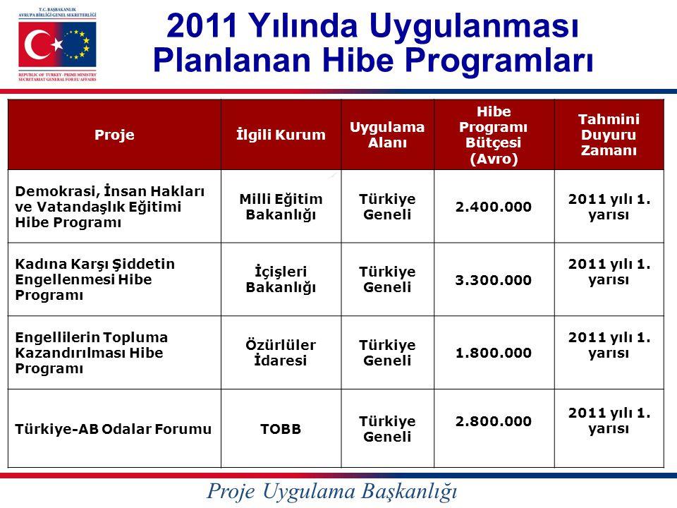 Projeİlgili Kurum Uygulama Alanı Hibe Programı Bütçesi (Avro) Tahmini Duyuru Zamanı Demokrasi, İnsan Hakları ve Vatandaşlık Eğitimi Hibe Programı Milli Eğitim Bakanlığı Türkiye Geneli 2.400.000 2011 yılı 1.