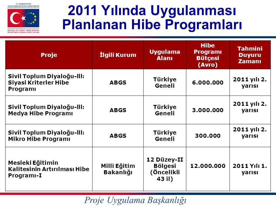 2011 Yılında Uygulanması Planlanan Hibe Programları Projeİlgili Kurum Uygulama Alanı Hibe Programı Bütçesi (Avro) Tahmini Duyuru Zamanı Sivil Toplum Diyaloğu-lll: Siyasi Kriterler Hibe Programı ABGS Türkiye Geneli 6.000.000 2011 yılı 2.