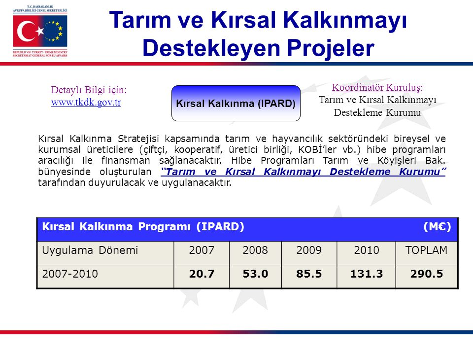 Kırsal Kalkınma (IPARD) Detaylı Bilgi için: www.tkdk.gov.tr Koordinatör Kuruluş: Tarım ve Kırsal Kalkınmayı Destekleme Kurumu Kırsal Kalkınma Stratejisi kapsamında tarım ve hayvancılık sektöründeki bireysel ve kurumsal üreticilere (çiftçi, kooperatif, üretici birliği, KOBİ'ler vb.) hibe programları aracılığı ile finansman sağlanacaktır.