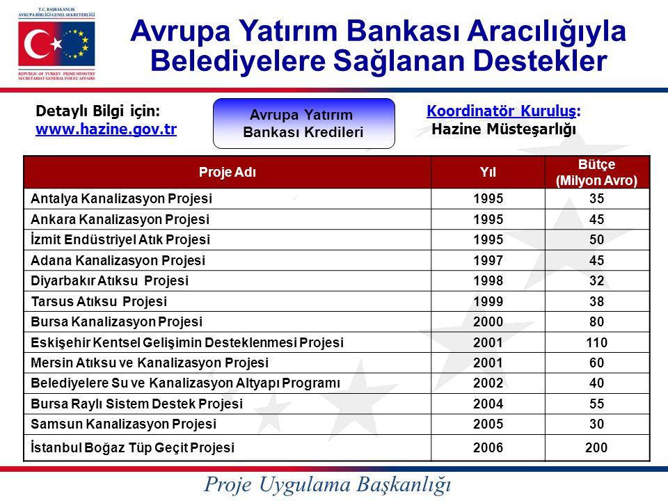 Avrupa Yatırım Bankası Aracılığıyla Belediyelere Sağlanan Destekler Proje AdıYıl Bütçe (Milyon Avro) Antalya Kanalizasyon Projesi199535 Ankara Kanalizasyon Projesi199545 İzmit Endüstriyel Atık Projesi199550 Adana Kanalizasyon Projesi199745 Diyarbakır Atıksu Projesi199832 Tarsus Atıksu Projesi199938 Bursa Kanalizasyon Projesi200080 Eskişehir Kentsel Gelişimin Desteklenmesi Projesi2001110 Mersin Atıksu ve Kanalizasyon Projesi200160 Belediyelere Su ve Kanalizasyon Altyapı Programı200240 Bursa Raylı Sistem Destek Projesi200455 Samsun Kanalizasyon Projesi200530 İstanbul Boğaz Tüp Geçit Projesi2006200 Koordinatör Kuruluş: Hazine Müsteşarlığı Avrupa Yatırım Bankası Kredileri Detaylı Bilgi için: www.hazine.gov.tr Proje Uygulama Başkanlığı