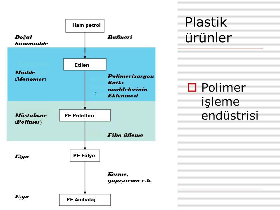 Plastik ürünler  Polimer işleme endüstrisi Ham petrol Etilen PE Peletleri PE Folyo PE Ambalaj Rafineri Polimerizasyon Katkı maddelerinin Eklenmesi Fi