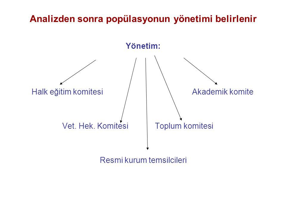 Analizden sonra popülasyonun yönetimi belirlenir Yönetim: Halk eğitim komitesi Akademik komite Vet.