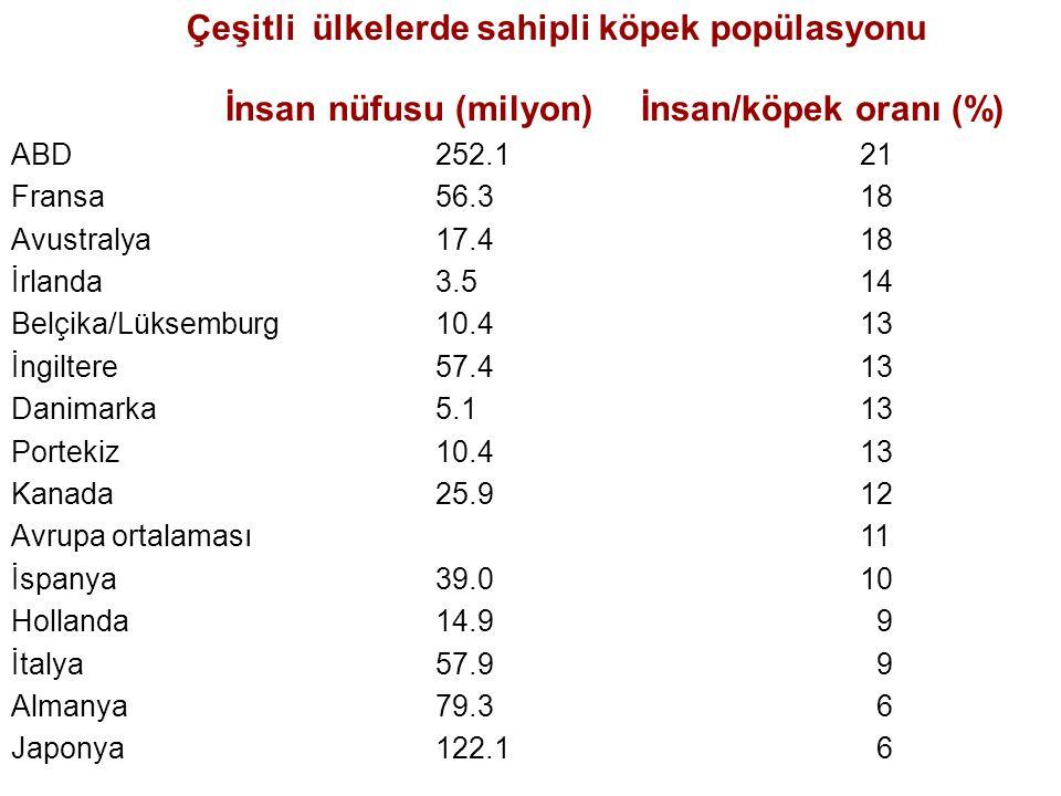 İnsan nüfusu (milyon) İnsan/köpek oranı (%) ABD 252.121 Fransa 56.3 18 Avustralya17.4 18 İrlanda 3.5 14 Belçika/Lüksemburg 10.4 13 İngiltere 57.4 13 Danimarka 5.1 13 Portekiz 10.4 13 Kanada 25.9 12 Avrupa ortalaması11 İspanya39.0 10 Hollanda 14.9 9 İtalya57.9 9 Almanya 79.3 6 Japonya 122.1 6 Çeşitli ülkelerde sahipli köpek popülasyonu