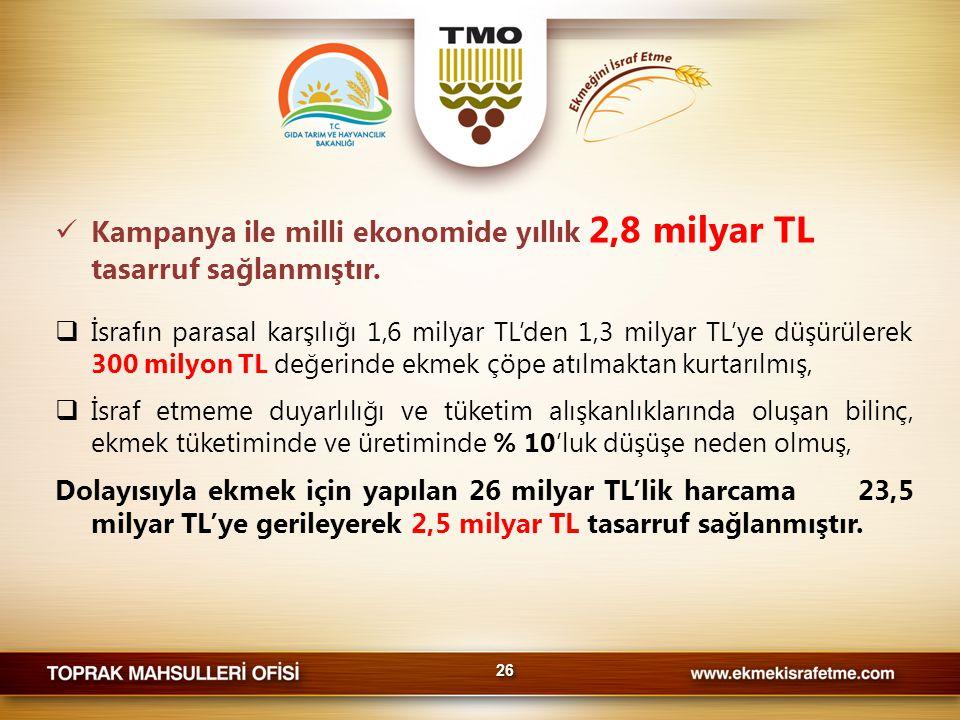  Kampanya ile milli ekonomide yıllık 2,8 milyar TL tasarruf sağlanmıştır.