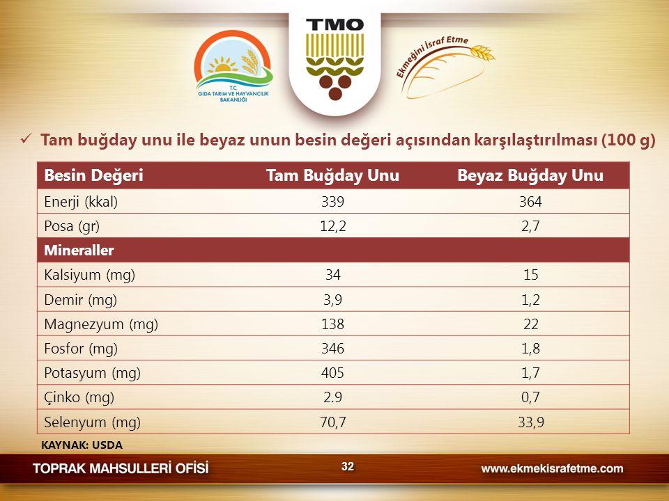  Tam buğday unu ile beyaz unun besin değeri açısından karşılaştırılması (100 g) KAYNAK: USDA Besin DeğeriTam Buğday UnuBeyaz Buğday Unu Enerji (kkal)339364 Posa (gr)12,22,7 Mineraller Kalsiyum (mg)3415 Demir (mg)3,91,2 Magnezyum (mg)13822 Fosfor (mg)3461,8 Potasyum (mg)4051,7 Çinko (mg)2.90,7 Selenyum (mg)70,733,9 3232