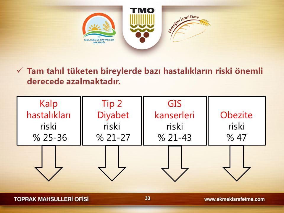 Kalp hastalıkları riski % 25-36 Tip 2 Diyabet riski % 21-27 GIS kanserleri riski % 21-43 Obezite riski % 47  Tam tahıl tüketen bireylerde bazı hastalıkların riski önemli derecede azalmaktadır.