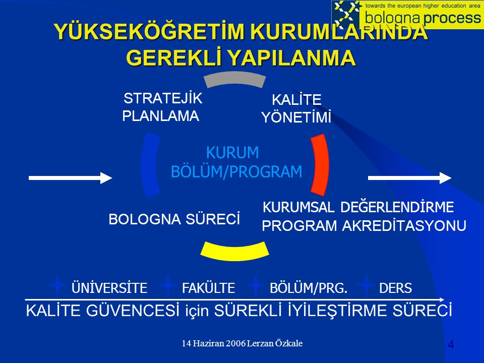 14 Haziran 2006 Lerzan Özkale INSTITUTIONAL VISION and MISSION OBJECTIVES DATA COLLECTION and ANALYSIS INTERPRETATION of EVIDENCE FEEDBACK for CONTINUOUS IMPROVEMENT CONSTITUENCIES DESIRED OUTCOMES STRATEGIES SÜREKLİ KALİTE İYİLEŞTİRME