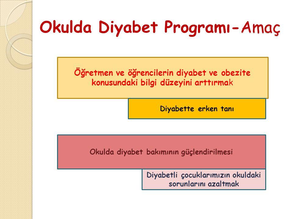 Amaç Okulda Diyabet Programı-Amaç Öğretmen ve öğrencilerin diyabet ve obezite konusundaki bilgi düzeyini arttırmak Okulda diyabet bakımının güçlendirilmesi Diyabette erken tanı Diyabetli çocuklarımızın okuldaki sorunlarını azaltmak