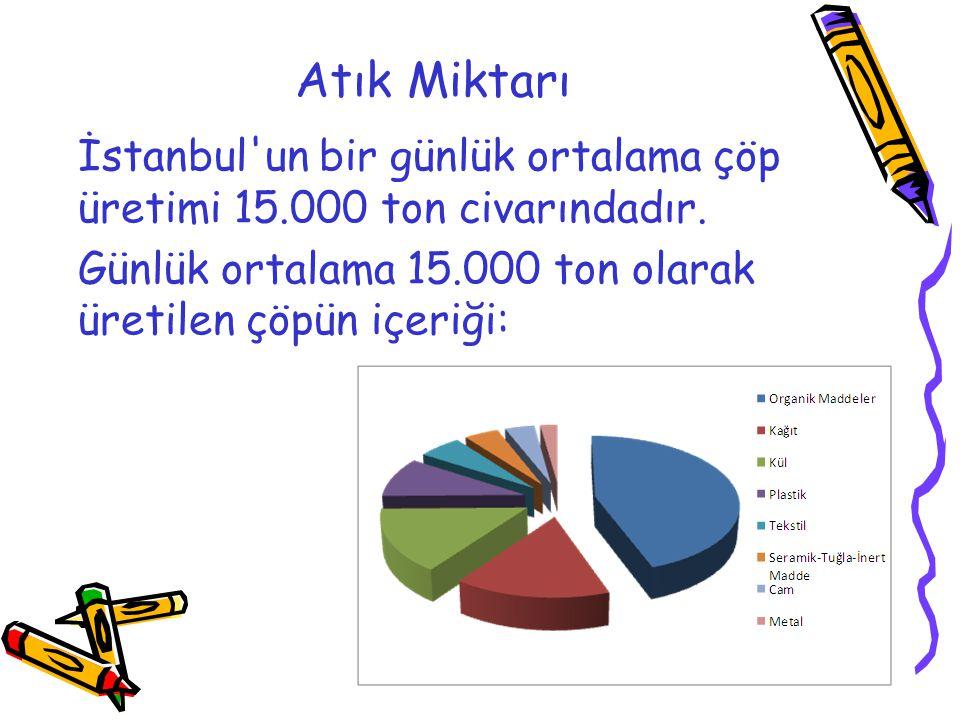 Atık Miktarı İstanbul'un bir günlük ortalama çöp üretimi 15.000 ton civarındadır. Günlük ortalama 15.000 ton olarak üretilen çöpün içeriği: