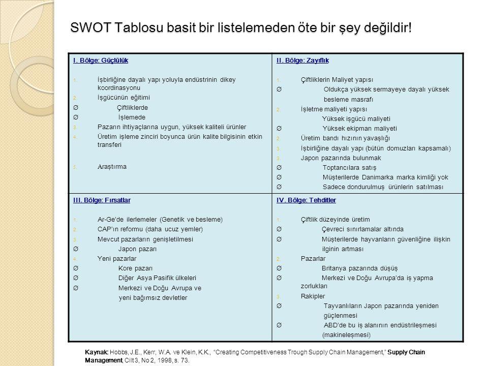 SWOT Tablosu basit bir listelemeden öte bir şey değildir.