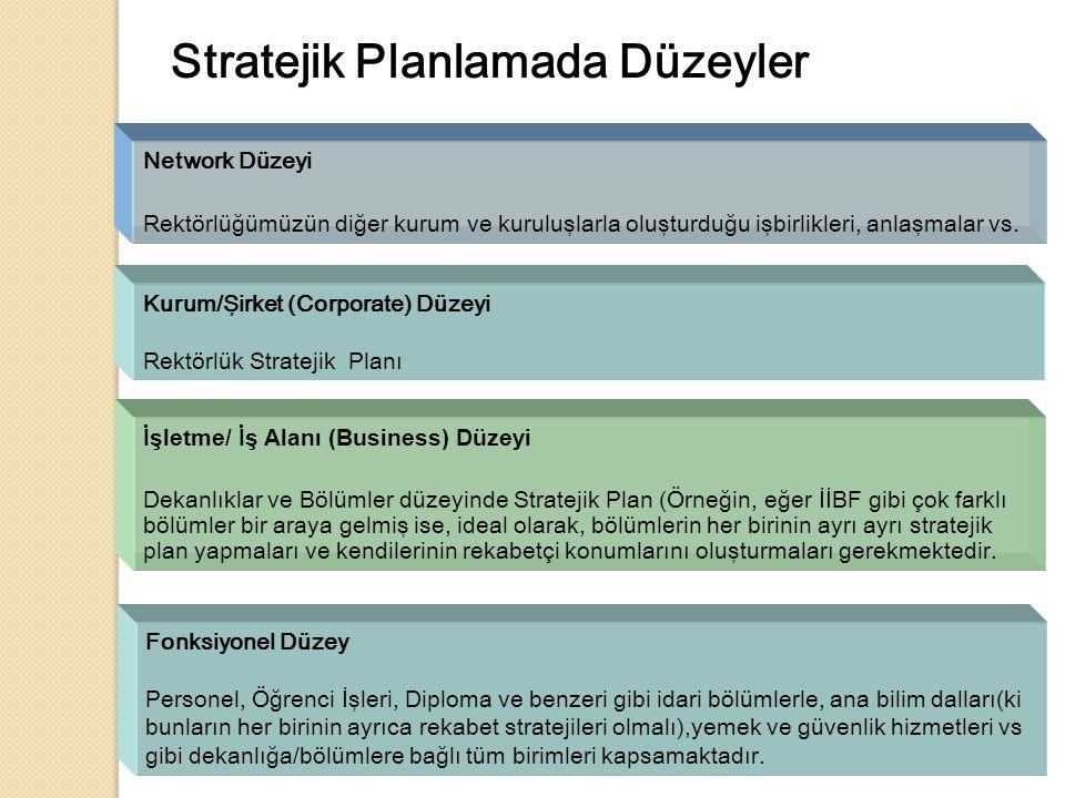 Stratejik Planlamada Düzeyler Network Düzeyi Rektörlüğümüzün diğer kurum ve kuruluşlarla oluşturduğu işbirlikleri, anlaşmalar vs.