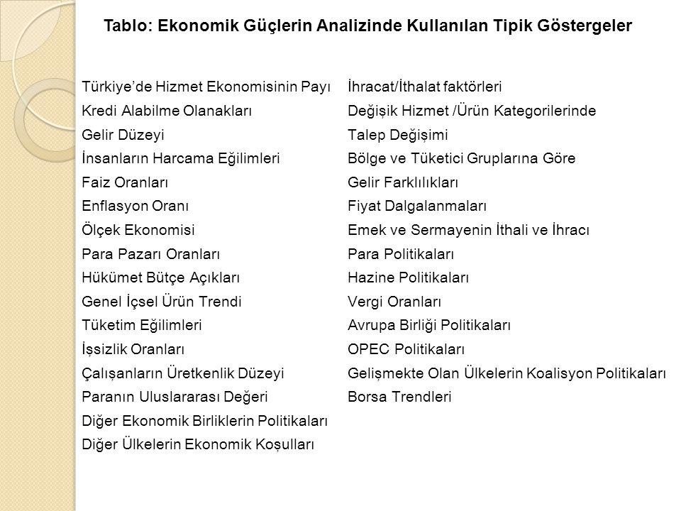 Türkiye'de Hizmet Ekonomisinin Payı İhracat/İthalat faktörleri Kredi Alabilme Olanakları Değişik Hizmet /Ürün Kategorilerinde Gelir Düzeyi Talep Değişimi İnsanların Harcama Eğilimleri Bölge ve Tüketici Gruplarına Göre Faiz Oranları Gelir Farklılıkları Enflasyon Oranı Fiyat Dalgalanmaları Ölçek Ekonomisi Emek ve Sermayenin İthali ve İhracı Para Pazarı Oranları Para Politikaları Hükümet Bütçe Açıkları Hazine Politikaları Genel İçsel Ürün Trendi Vergi Oranları Tüketim Eğilimleri Avrupa Birliği Politikaları İşsizlik Oranları OPEC Politikaları Çalışanların Üretkenlik Düzeyi Gelişmekte Olan Ülkelerin Koalisyon Politikaları Paranın Uluslararası Değeri Borsa Trendleri Diğer Ekonomik Birliklerin Politikaları Diğer Ülkelerin Ekonomik Koşulları Tablo: Ekonomik Güçlerin Analizinde Kullanılan Tipik Göstergeler