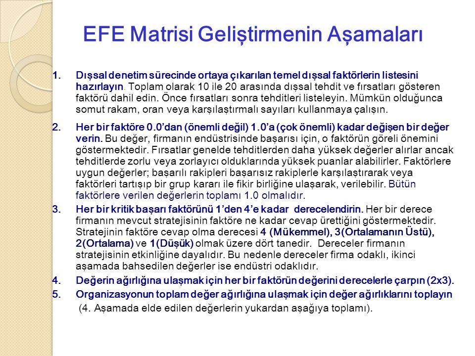 EFE Matrisi Geliştirmenin Aşamaları 1.Dışsal denetim sürecinde ortaya çıkarılan temel dışsal faktörlerin listesini hazırlayın.