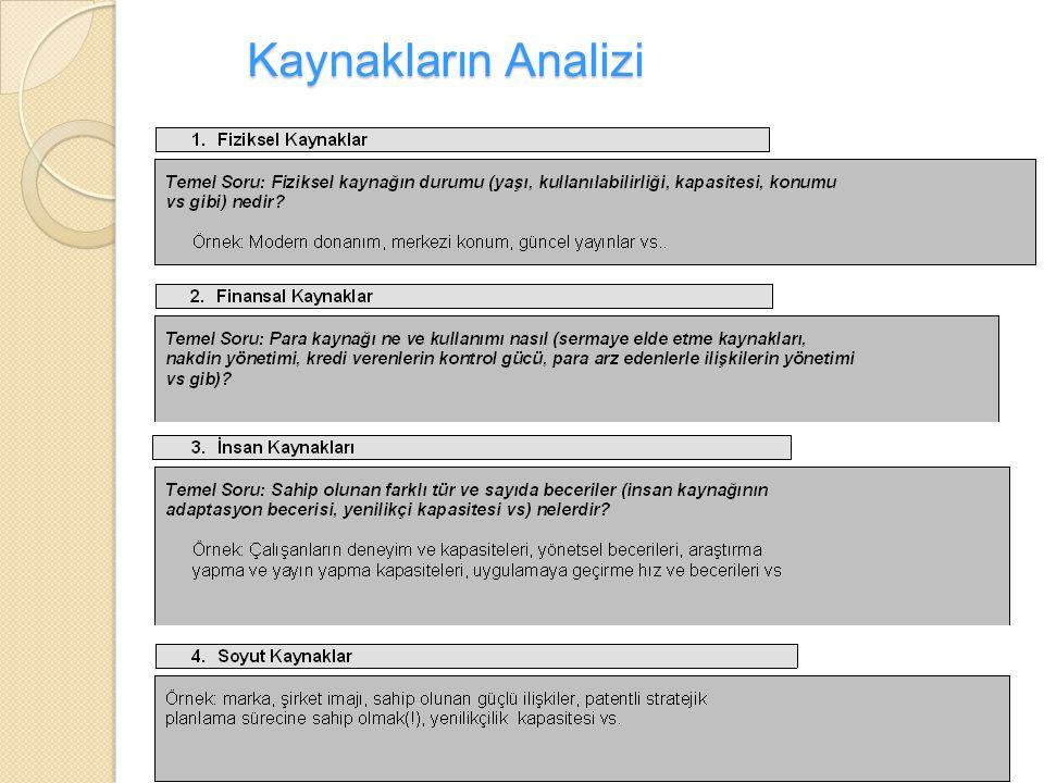 Kaynakların Analizi