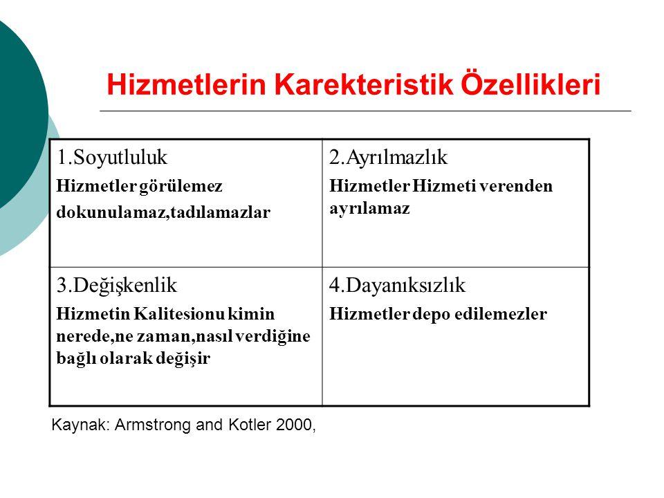 Hizmetlerin Karekteristik Özellikleri 1.Soyutluluk Hizmetler görülemez dokunulamaz,tadılamazlar 2.Ayrılmazlık Hizmetler Hizmeti verenden ayrılamaz 3.Değişkenlik Hizmetin Kalitesionu kimin nerede,ne zaman,nasıl verdiğine bağlı olarak değişir 4.Dayanıksızlık Hizmetler depo edilemezler Kaynak: Armstrong and Kotler 2000,