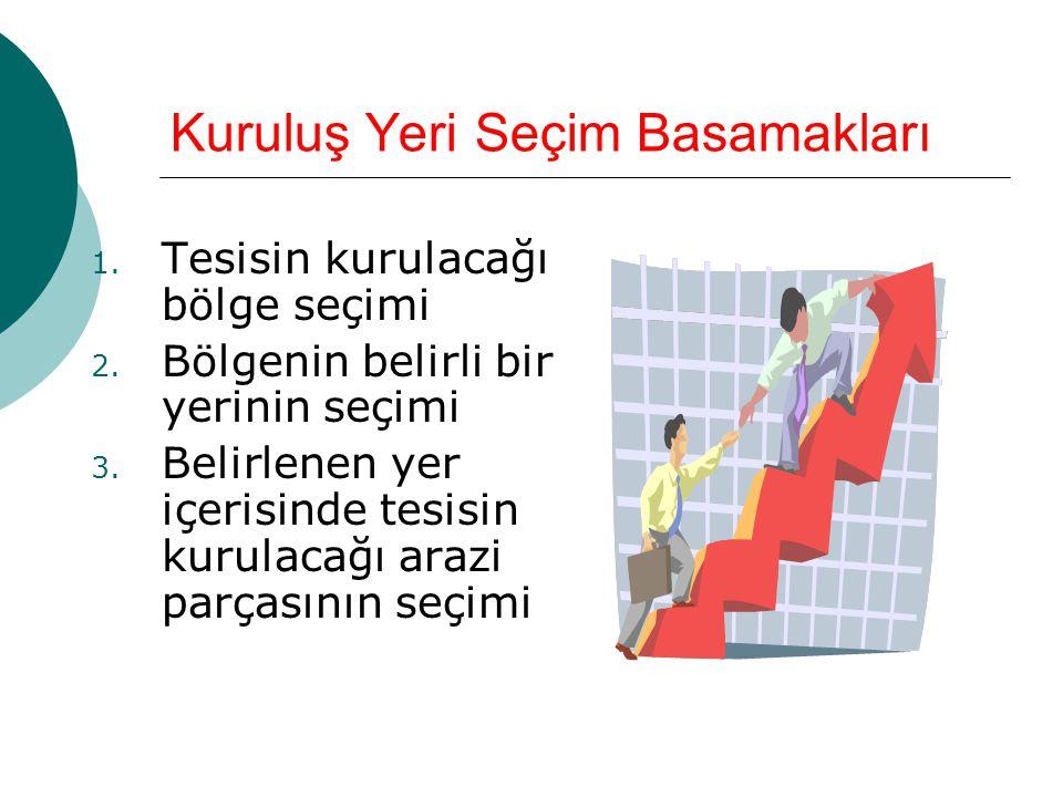 Kuruluş Yeri Seçim Basamakları 1.Tesisin kurulacağı bölge seçimi 2.
