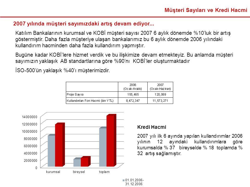 Kredi Hacmi 2007 yılı ilk 6 ayında yapılan kullandırımlar 2006 yılının 12 ayındaki kullandırımlara göre kurumsalda % 37 bireyselde % 18 toplamda % 32 artış sağlamıştır.