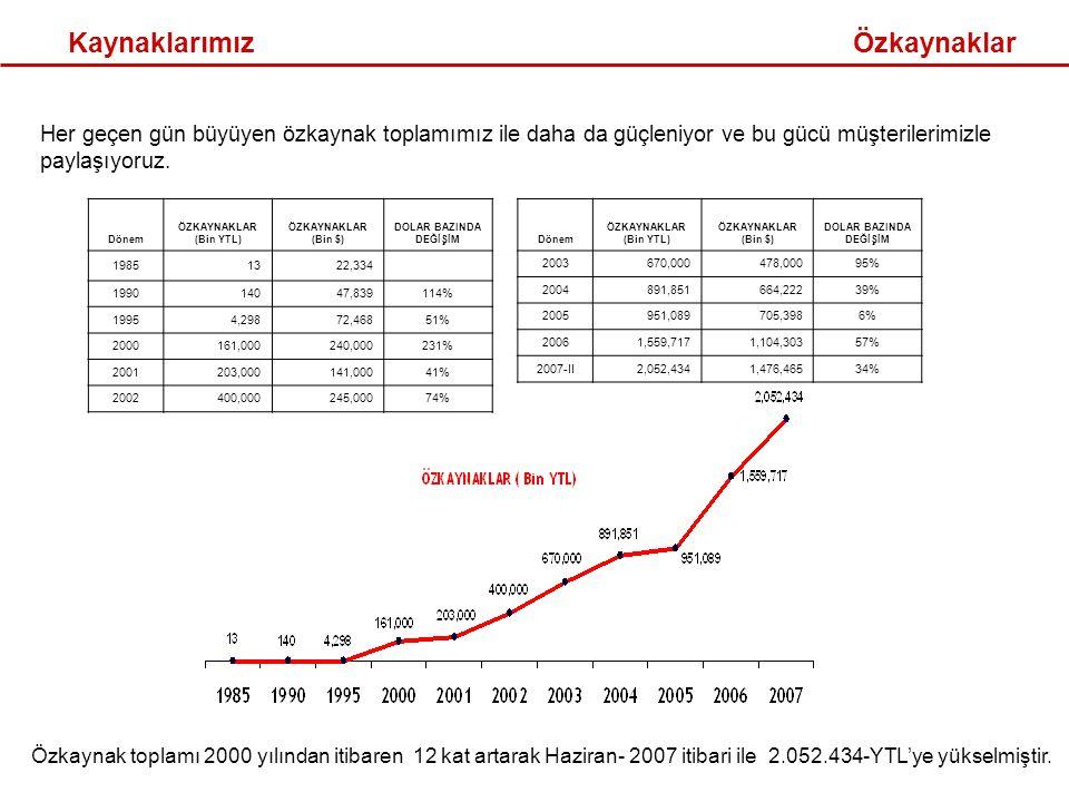 Kaynaklarımız Dönem ÖZKAYNAKLAR (Bin YTL) ÖZKAYNAKLAR (Bin $) DOLAR BAZINDA DEĞİŞİM 2003670,000478,00095% 2004891,851664,22239% 2005951,089705,3986% 20061,559,7171,104,30357% 2007-II2,052,4341,476,46534% Her geçen gün büyüyen özkaynak toplamımız ile daha da güçleniyor ve bu gücü müşterilerimizle paylaşıyoruz.