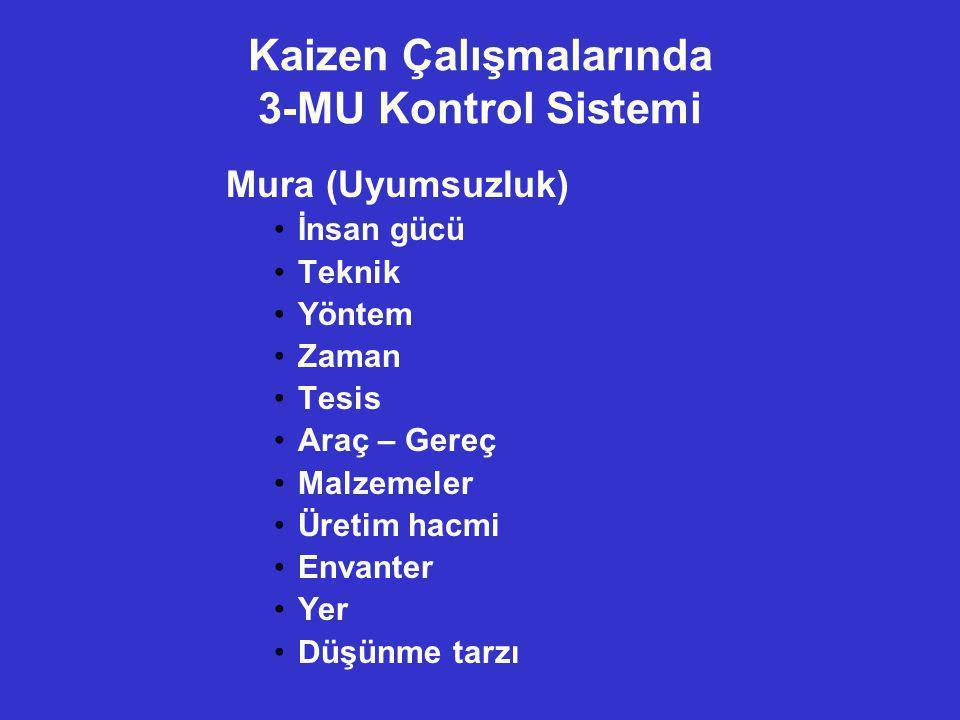 Kaizen Çalışmalarında 3-MU Kontrol Sistemi Mura (Uyumsuzluk) •İnsan gücü •Teknik •Yöntem •Zaman •Tesis •Araç – Gereç •Malzemeler •Üretim hacmi •Envant