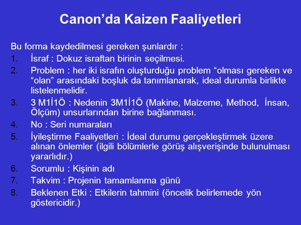 Canon'da Kaizen Faaliyetleri Bu forma kaydedilmesi gereken şunlardır : 1.İsraf : Dokuz israftan birinin seçilmesi. 2.Problem : her iki israfın oluştur