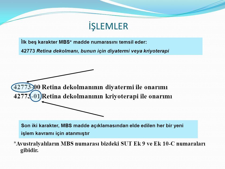 İŞLEMLER 42773-00 Retina dekolmanının diyatermi ile onarımı 42773-01 Retina dekolmanının kriyoterapi ile onarımı * Avustralyalıların MBS numarası bizd