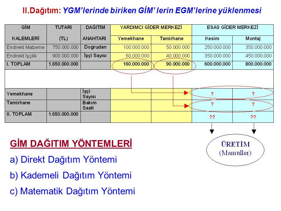II.Dağıtım: YGM'lerinde biriken GİM' lerin EGM'lerine yüklenmesi GİM DAĞITIM YÖNTEMLERİ a) Direkt Dağıtım Yöntemi b) Kademeli Dağıtım Yöntemi c) Matematik Dağıtım Yöntemi