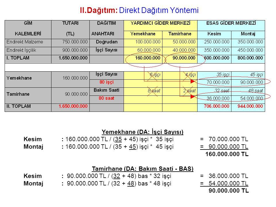 II.Dağıtım: Direkt Dağıtım Yöntemi Yemekhane (DA: İşçi Sayısı) Kesim: 160.000.000 TL / (35 + 45) işçi * 35 işçi = 70.000.000 TL Montaj: 160.000.000 TL