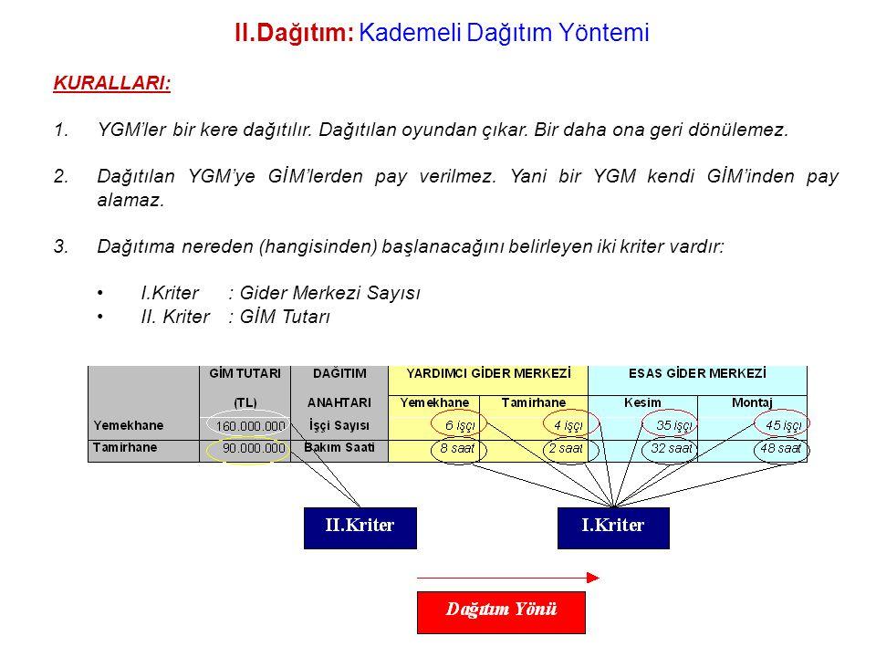 II.Dağıtım: Kademeli Dağıtım Yöntemi KURALLARI: 1.YGM'ler bir kere dağıtılır.