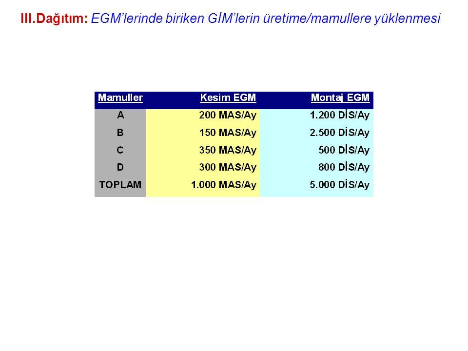III.Dağıtım: EGM'lerinde biriken GİM'lerin üretime/mamullere yüklenmesi