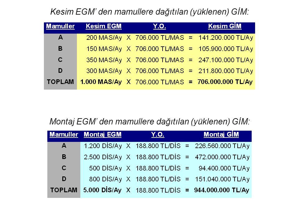 Kesim EGM' den mamullere dağıtılan (yüklenen) GİM: Montaj EGM' den mamullere dağıtılan (yüklenen) GİM: