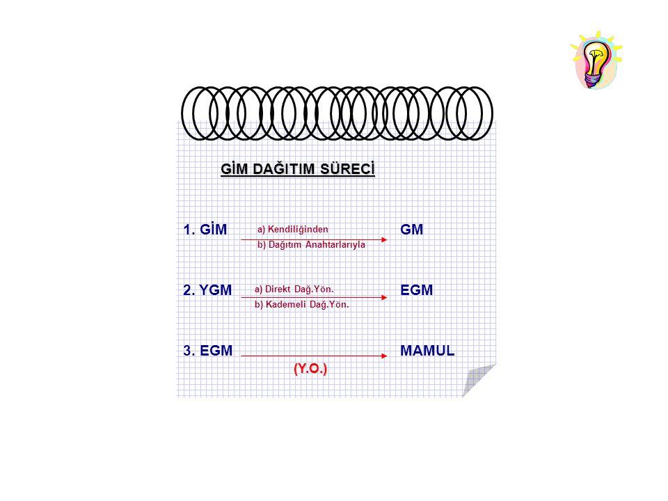 GİM DAĞITIM SÜRECİ GİM DAĞITIM SÜRECİ 1. GİM GM 2. YGM EGM 3. EGM MAMUL a) Direkt Dağ.Yön. b) Kademeli Dağ.Yön. (Y.O.) a) Kendiliğinden b) Dağıtım Ana