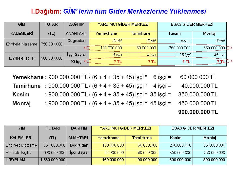 I.Dağıtım: GİM' lerin tüm Gider Merkezlerine Yüklenmesi Yemekhane: 900.000.000 TL / (6 + 4 + 35 + 45) işçi * 6 işçi = 60.000.000 TL Tamirhane: 900.000.000 TL / (6 + 4 + 35 + 45) işçi * 4 işçi = 40.000.000 TL Kesim: 900.000.000 TL / (6 + 4 + 35 + 45) işçi * 35 işçi = 350.000.000 TL Montaj: 900.000.000 TL / (6 + 4 + 35 + 45) işçi * 45 işçi = 450.000.000 TL 900.000.000 TL