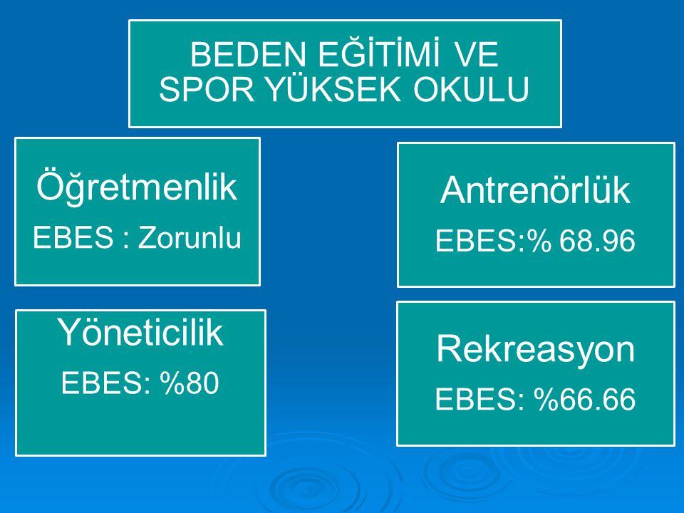 Öğretmenlik EBES : Zorunlu BEDEN EĞİTİMİ VE SPOR YÜKSEK OKULU Yöneticilik EBES: %80 Rekreasyon EBES: %66.66 Antrenörlük EBES:% 68.96