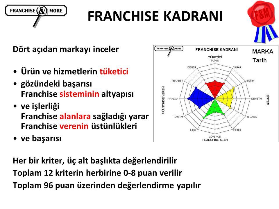 FRANCHISE KADRANI Dört açıdan markayı inceler •Ürün ve hizmetlerin tüketici •gözündeki başarısı Franchise sisteminin altyapısı •ve işlerliği Franchise