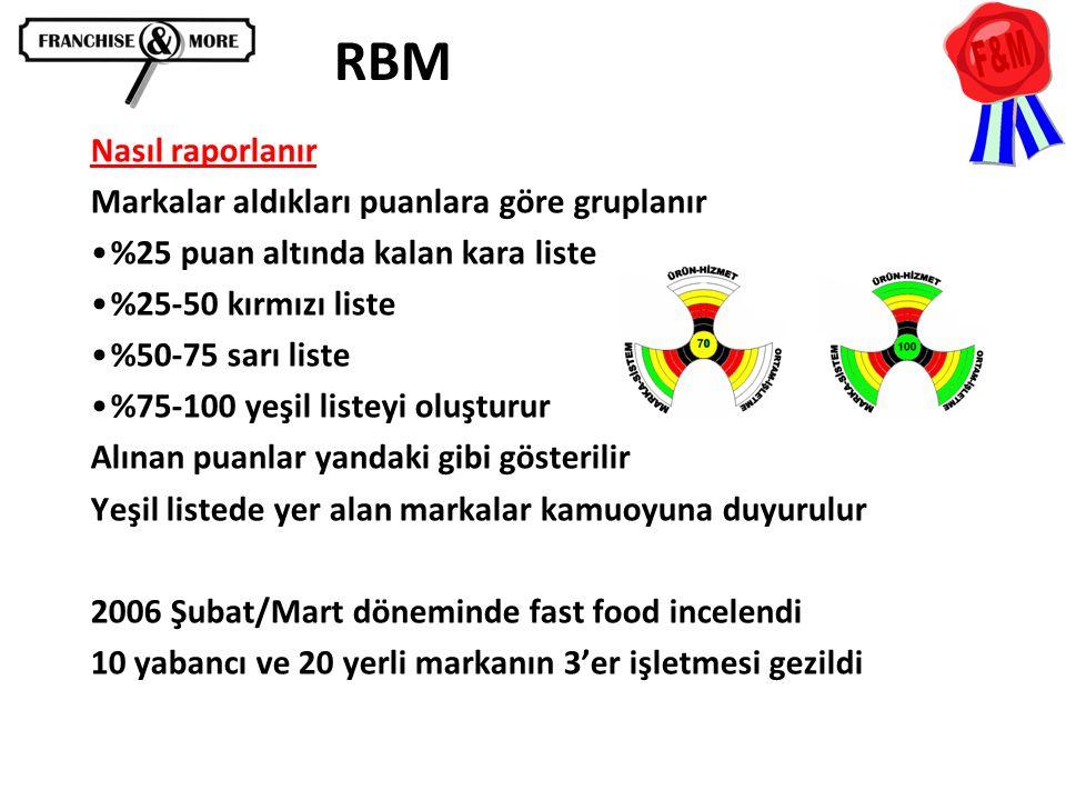 RBM Nasıl raporlanır Markalar aldıkları puanlara göre gruplanır •%25 puan altında kalan kara liste •%25-50 kırmızı liste •%50-75 sarı liste •%75-100 y