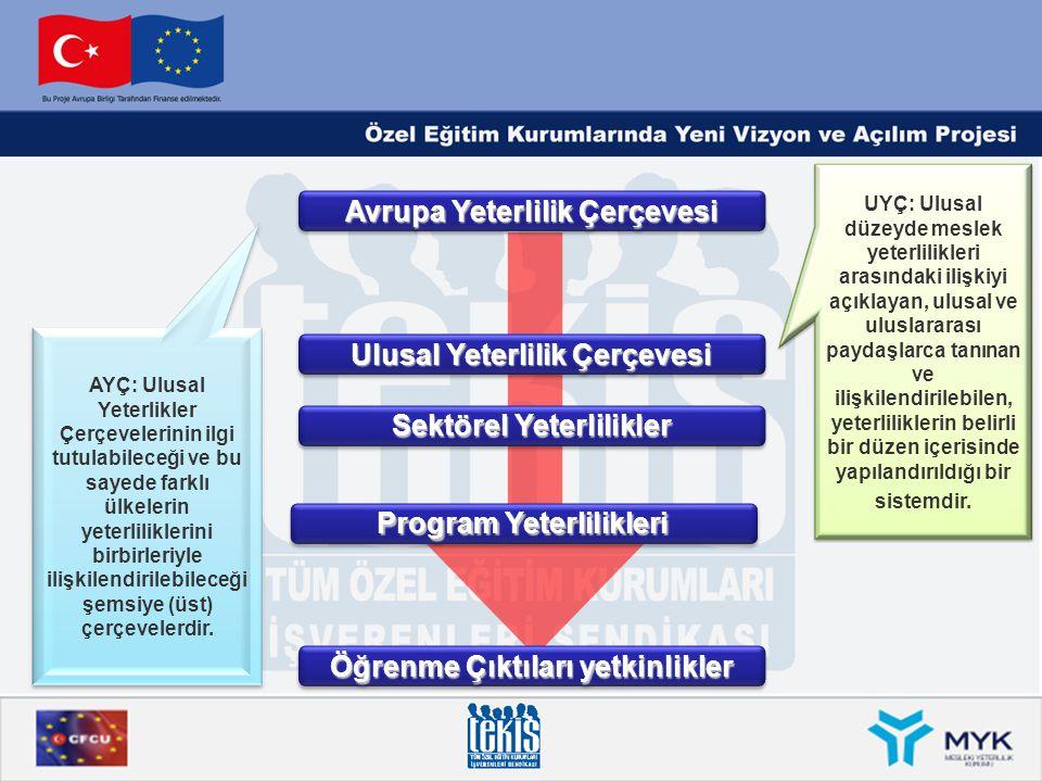 Avrupa Yeterlilik Çerçevesi Ulusal Yeterlilik Çerçevesi Sektörel Yeterlilikler Program Yeterlilikleri Öğrenme Çıktıları yetkinlikler AYÇ: Ulusal Yeter