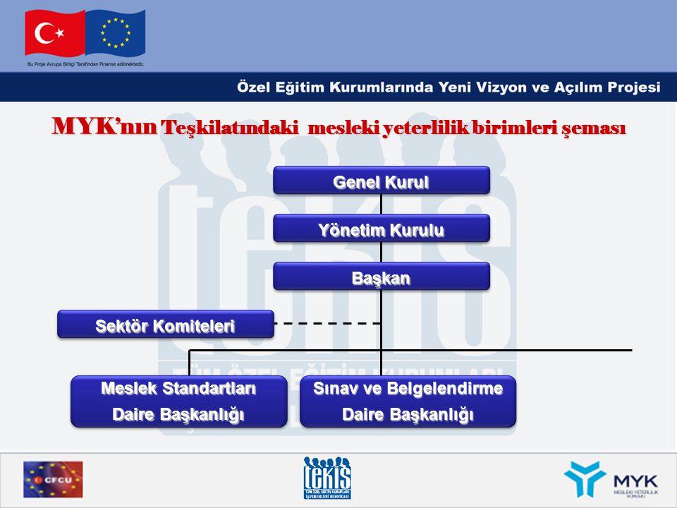 MYK'nın Teşkilatındaki mesleki yeterlilik birimleri şeması Genel Kurul Yönetim Kurulu BaşkanBaşkan Sektör Komiteleri Meslek Standartları Daire Başkanl