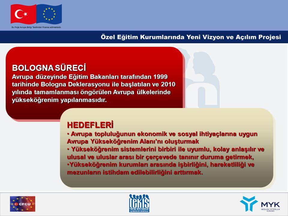 BOLOGNA SÜRECİ Avrupa düzeyinde Eğitim Bakanları tarafından 1999 tarihinde Bologna Deklerasyonu ile başlatılan ve 2010 yılında tamamlanması öngörülen