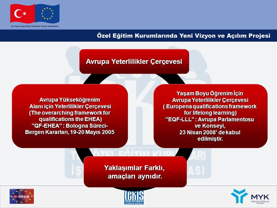 Avrupa Yeterlilikler Çerçevesi Avrupa Yükseköğrenim Alanı için Yeterlilikler Çerçevesi Alanı için Yeterlilikler Çerçevesi (The overarching framework f
