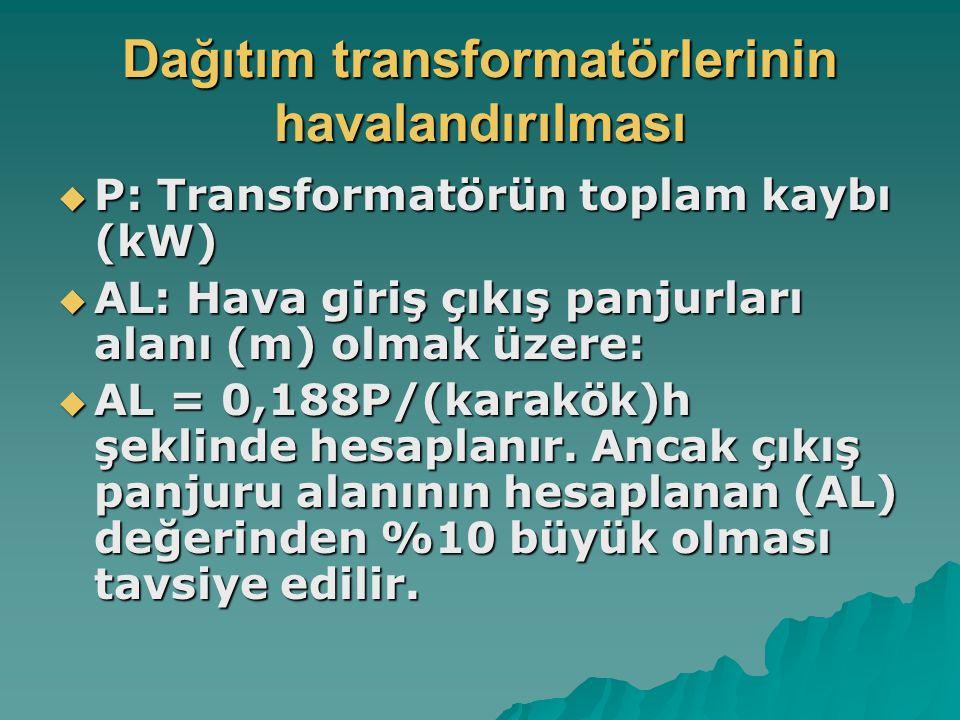 Dağıtım transformatörlerinin havalandırılması  P: Transformatörün toplam kaybı (kW)  AL: Hava giriş çıkış panjurları alanı (m) olmak üzere:  AL = 0